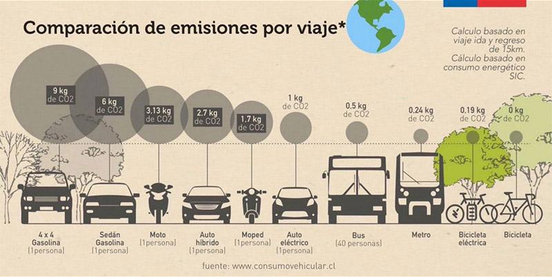 Comparativa emisiones según tipo de vehículo